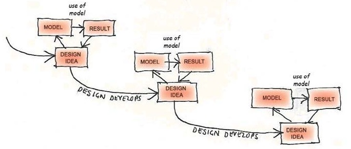 An iterative model of designing loughborough design press fig 0 ccuart Images