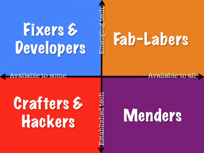 Diagram showing 4 curriculum possibilities ... Fixers & Developers, Fab-Labers, Crafters & Hackers and Menderss